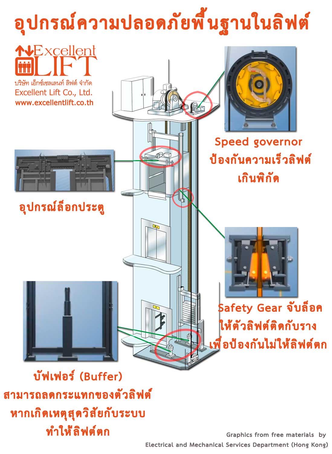 ระบบความปลอดภัยของลิฟท์